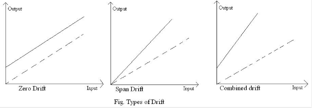 Types of Drift