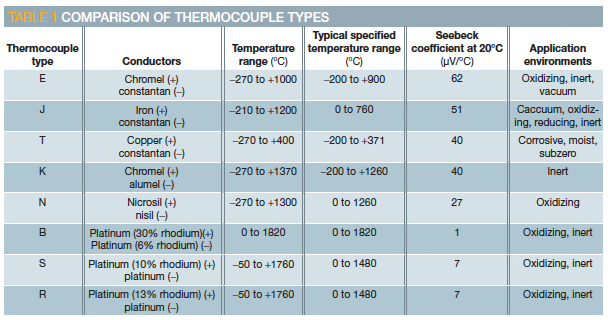 Thermocouple Working Advantages Amp Applications