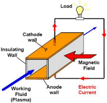 Magneto Hydrodynamic (MHD) Power Generation | Electricalvoice