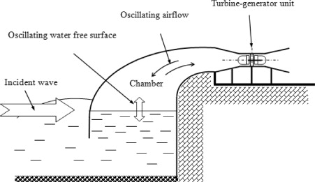 Ocean Wave And Tidal Energy Electricalvoice