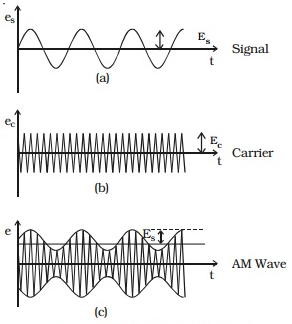 advantages and disadvantages of amplitude modulation frequency modulation phase modulation and quadr Disadvantages of amplitude modulation let us first define modulation before diving into the understanding of th definition of amplitude modulation and the disadvantages of amplitude modulation modulation is the process in which any one feature of the wave is changed.