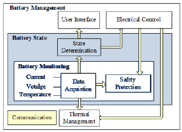 Battery Management System Ragone Plot Electricalvoice