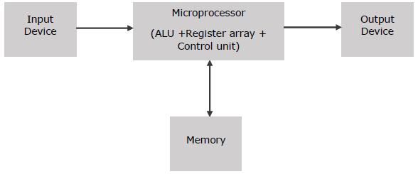 Microprocessor  Microcontroller  Microcomputer
