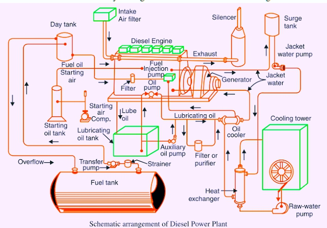diesel power plant flow diagram nuclear power plant flow diagram diesel power station | advantages & disadvantages ...