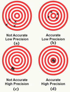 Difference betweenAccuracy and Precision