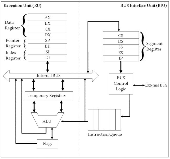 Architecture Of 8086 Microprocessor Registers Functions