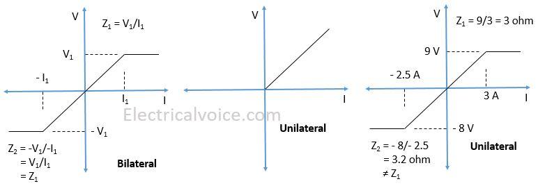 bilateral-unilateral-elements