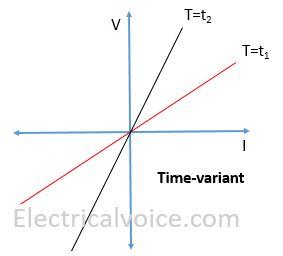 time-variant-element