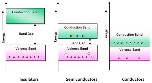 Image result for energy band diagram