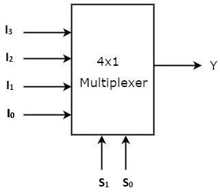 4x1-multiplexer-block-diagram