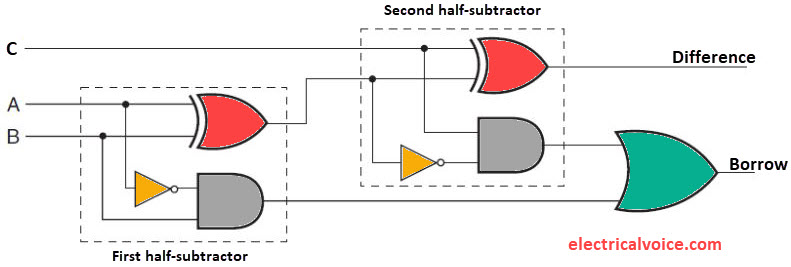 full-subtractor-using-two-half-subtractor-or-gate