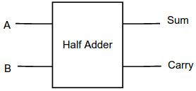 half-adder-block-diagram