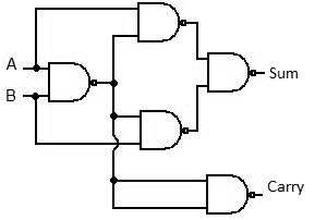 half-adder-using-NAND-gate
