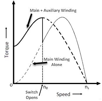 split-phase-induction-motor-characteristics