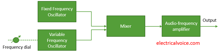 beat-frequency-oscillator-block-diagram