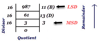 decimal-to-hexadecimal-conversion2