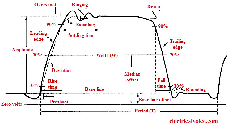pulse-characteristics-terminology-parameters
