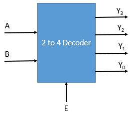 Decoders | Types & Applications | Electricalvoice