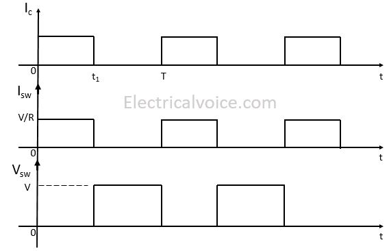 switching characteristics of an ideal switch