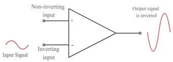 Effect of signal at inverting input on the output