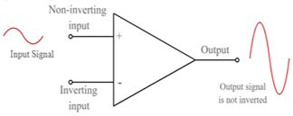 Effect of signal at non-inverting input on the output
