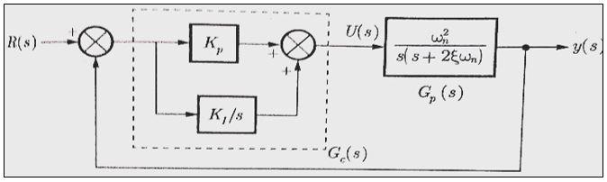 Proportional integral (PI) Controller