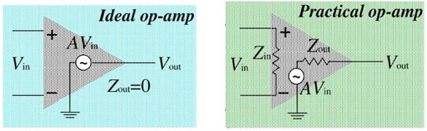 Ideal and practical op-amp