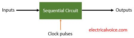 block diagram of synchronous sequential circuit