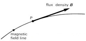 tangent to a magnetic line of force