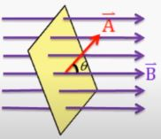 what is magnetic flux