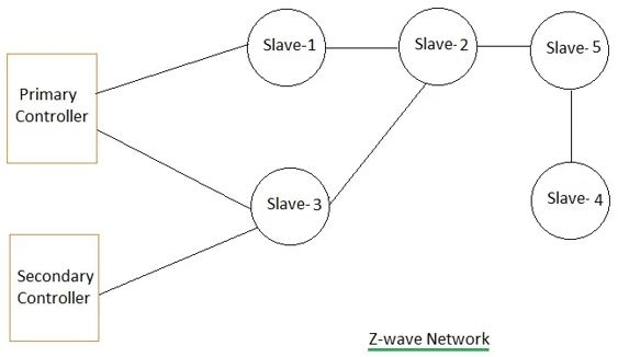 Mesh architecture of Z-Wave network