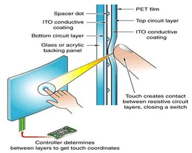 How does touch screen work