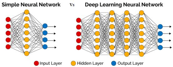 Simple Neural networks and Deep Neural Networks