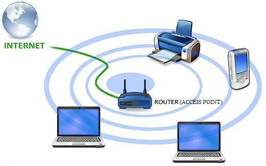 Connection of Access Point with the Internet to provide Wi-Fi