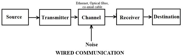 Wired communication block diagram