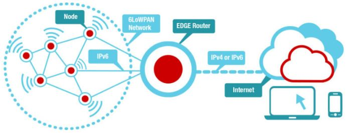 Working of 6LowPAN Network