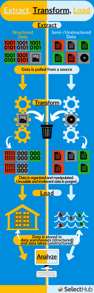 ETL Process of structured/ unstructured and semi-structured data