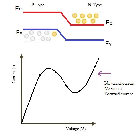 tunnel diode further increased forward bias