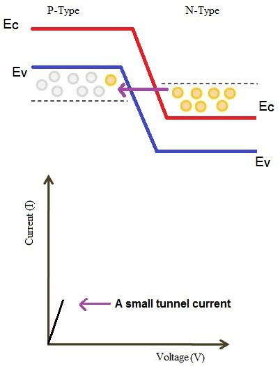 tunnel diode small forward biasing condition