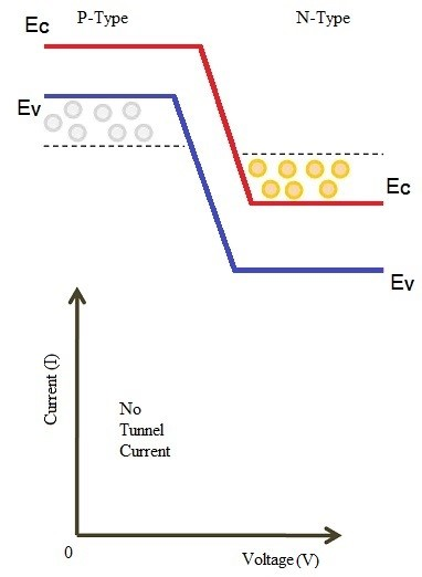 Tunnel diode Unbiased Condition